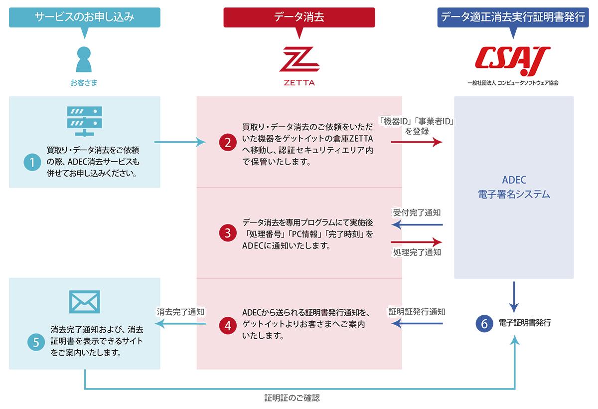 ADEC消去サービスの流れ図