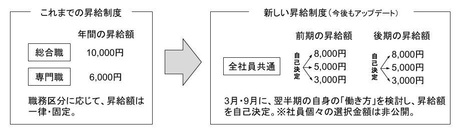 新昇給制度 概要(2020年4月施行)
