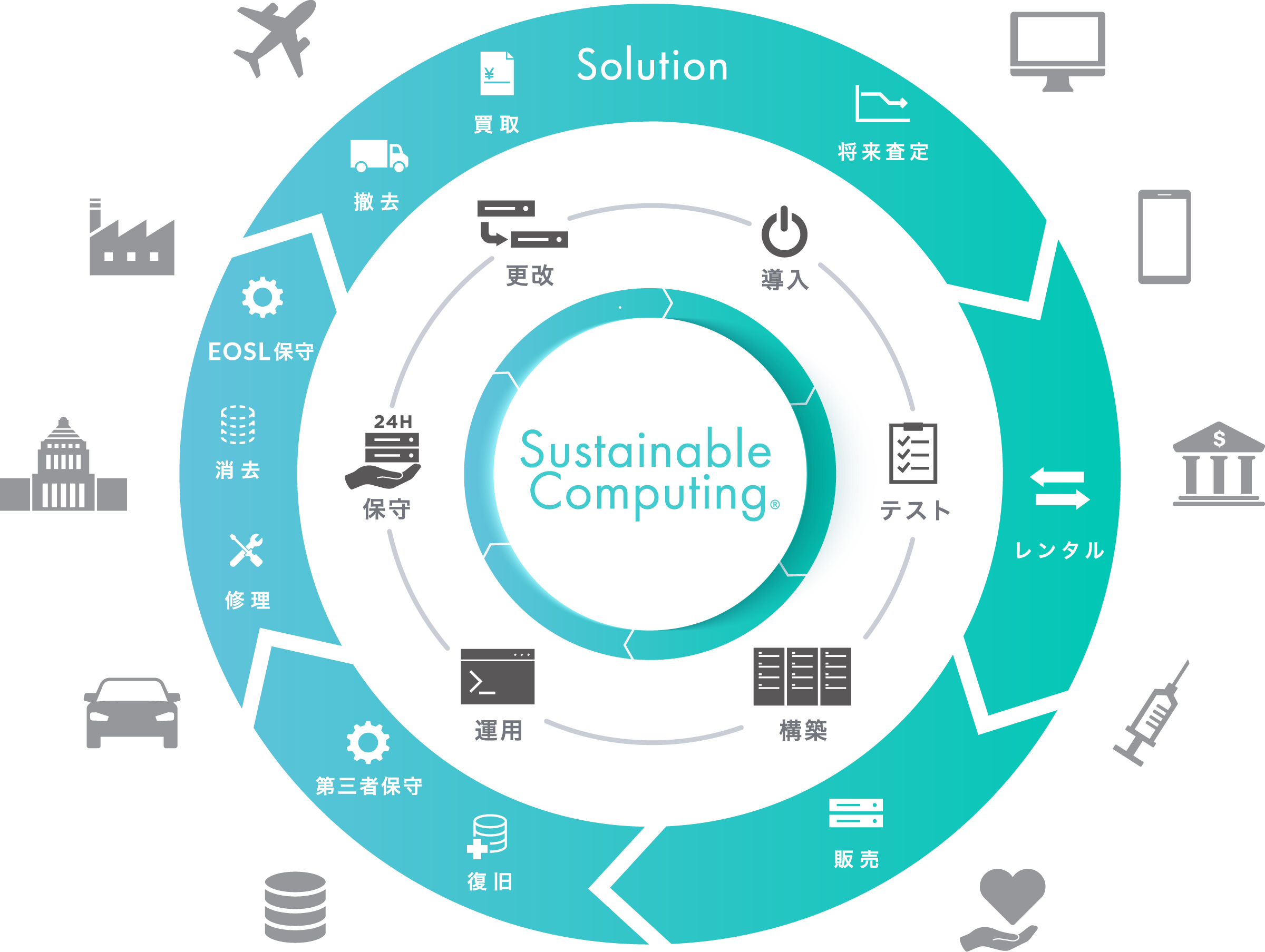 Sustainable Computing ®