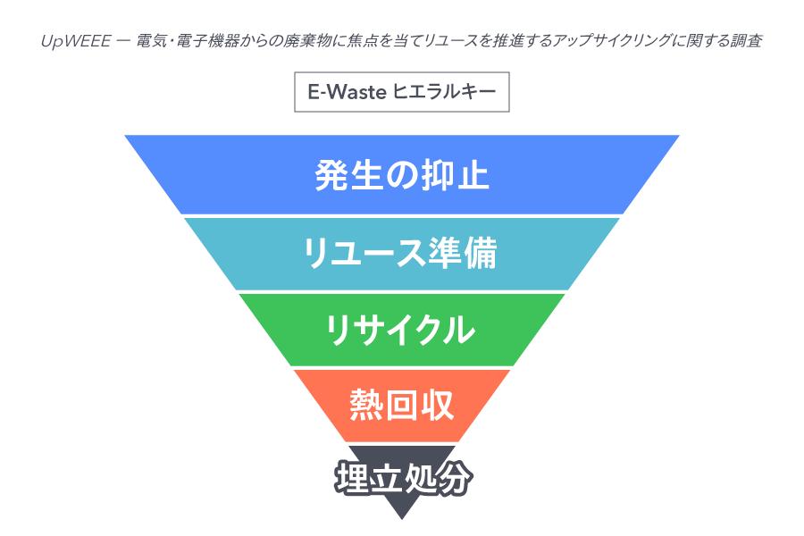 E-Wasteヒエラルキー