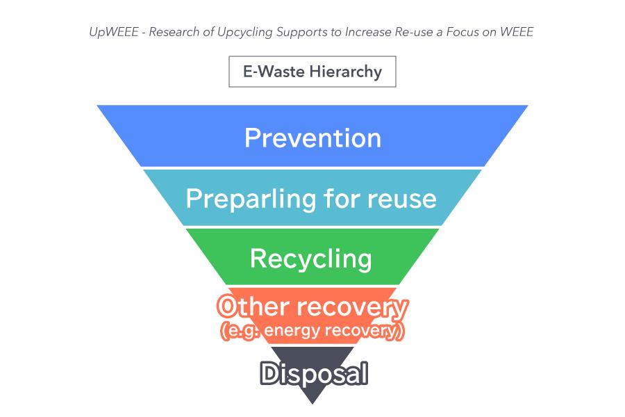 E-Waste Hierarchy