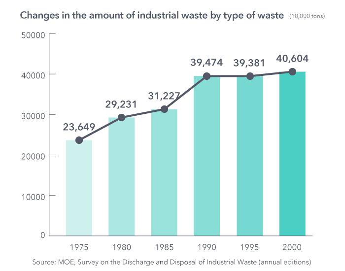 Changes in the amount of industrial waste by type of waste