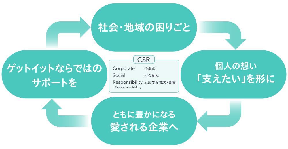 CSR循環イメージ図