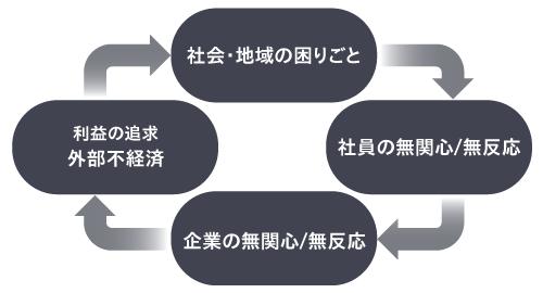 悪い循環のイメージ図